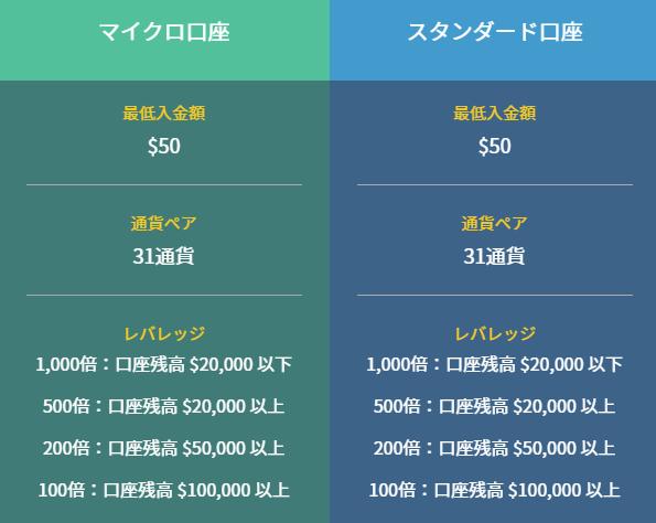 IS6FXが人気の理由 ②最大レバレッジが1,000倍