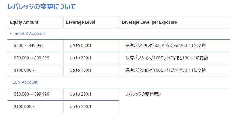 LandFXのマイナスポイント 「レバレッジ規制で最小50倍まで下げられる」